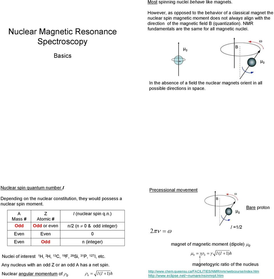 (quantization). NMR fundamentals are the same for all magnetic nuclei. µ µ In the absence of a field the nuclear magnets orient in all possible directions in space.