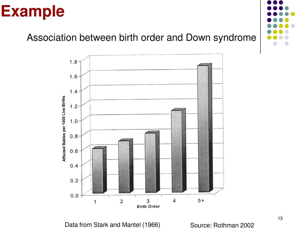 syndrome Data from Stark and