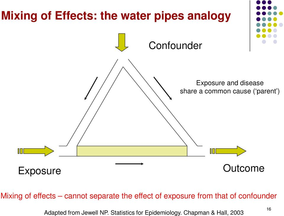 effects cannot separate the effect of exposure from that of confounder