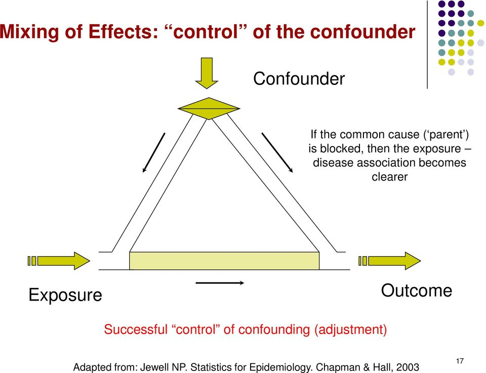 becomes clearer Exposure Outcome Successful control of confounding