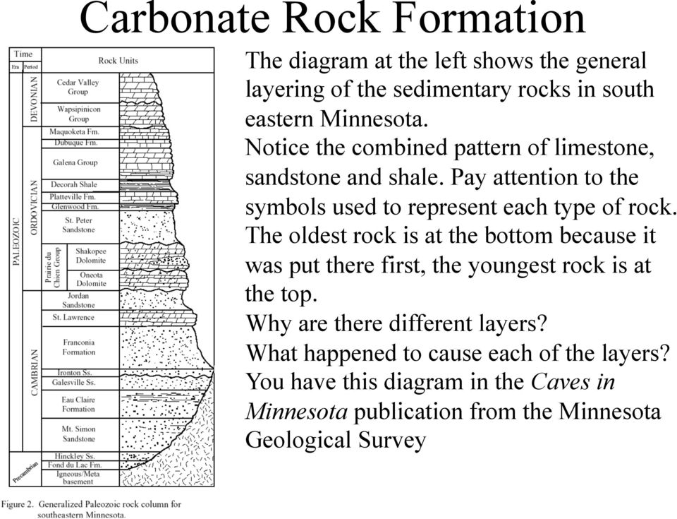 Pay attention to the symbols used to represent each type of rock.