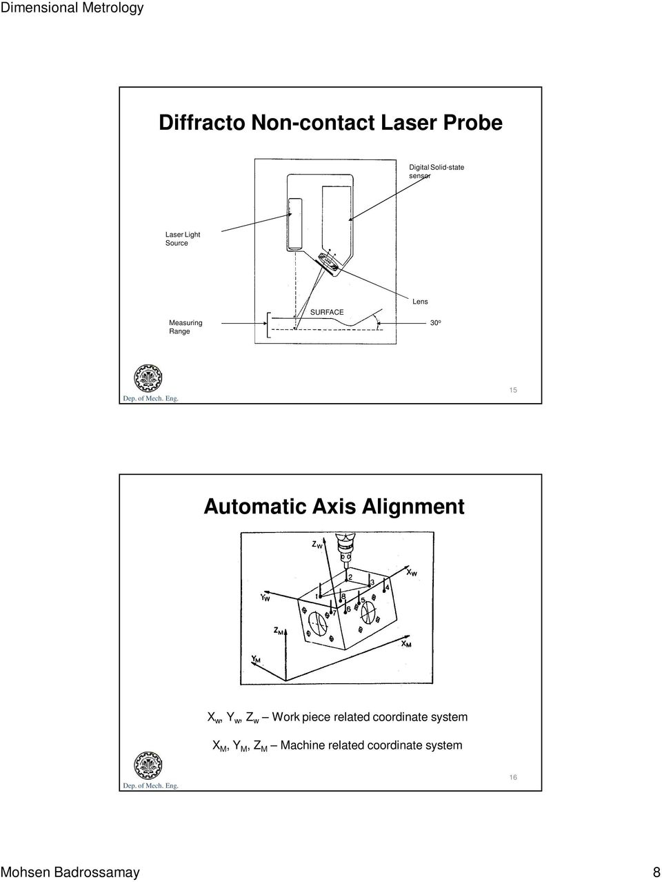 Axis Alignment X w, Y w, Z w Work piece related coordinate system