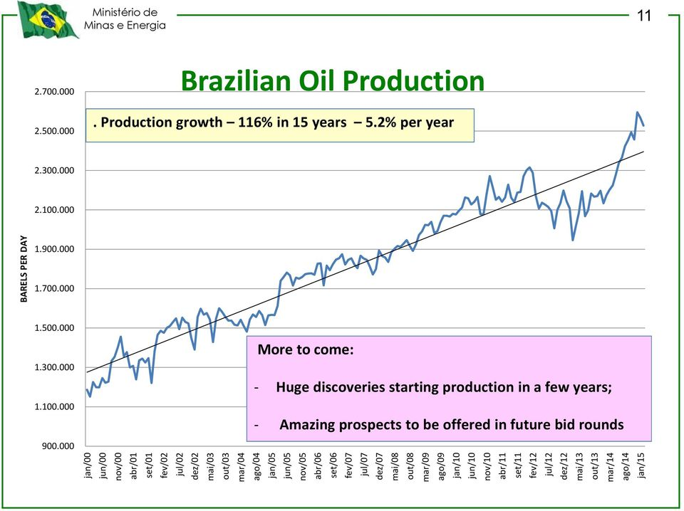 700.000 2.500.000 Brazilian Oil Production. Production growth 116% in 15 years 5.2% per year 2.300.000 2.100.000 1.900.000 1.700.000 1.500.000 1.300.000 1.100.000 900.