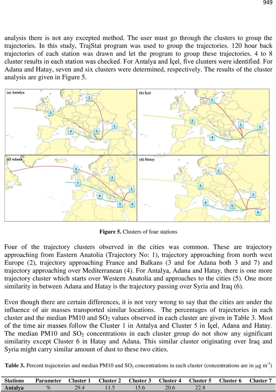 For Antalya and İçel, five clusters were identified. For Adana and Hatay, seven and six clusters were determined, respectively. The results of the cluster analysis are given in Figure 5.