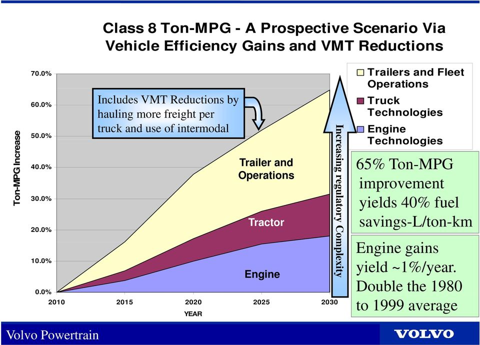 0% Includes VMT Reductions by hauling more freight per truck and use of intermodal Trailer and Operations Tractor 0.