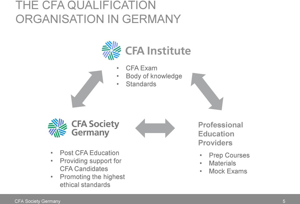 for CFA Candidates Promoting the highest ethical standards