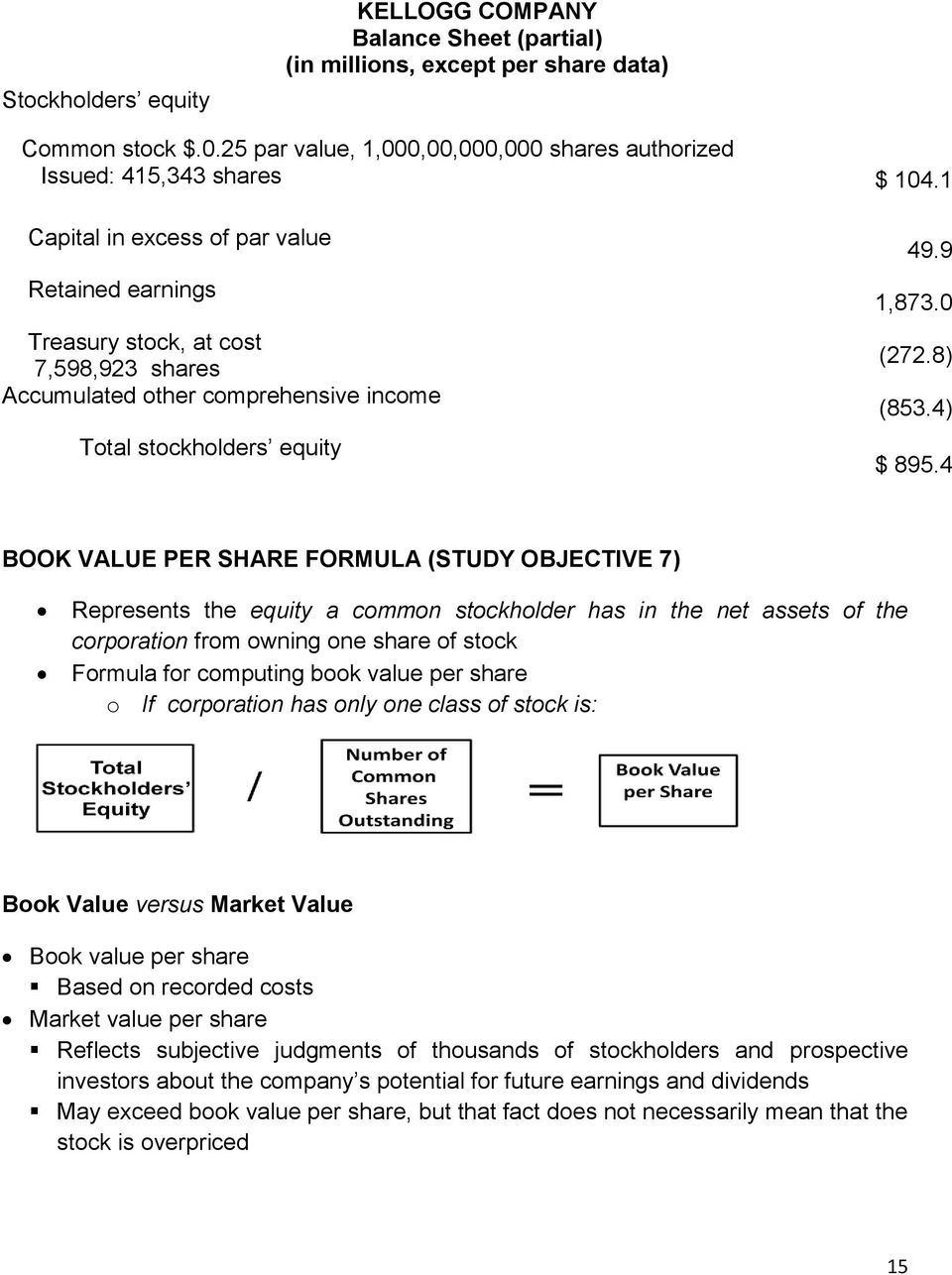 4 BOOK VALUE PER SHARE FORMULA (STUDY OBJECTIVE 7) Represents the equity a common stockholder has in the net assets of the corporation from owning one share of stock Formula for computing book value