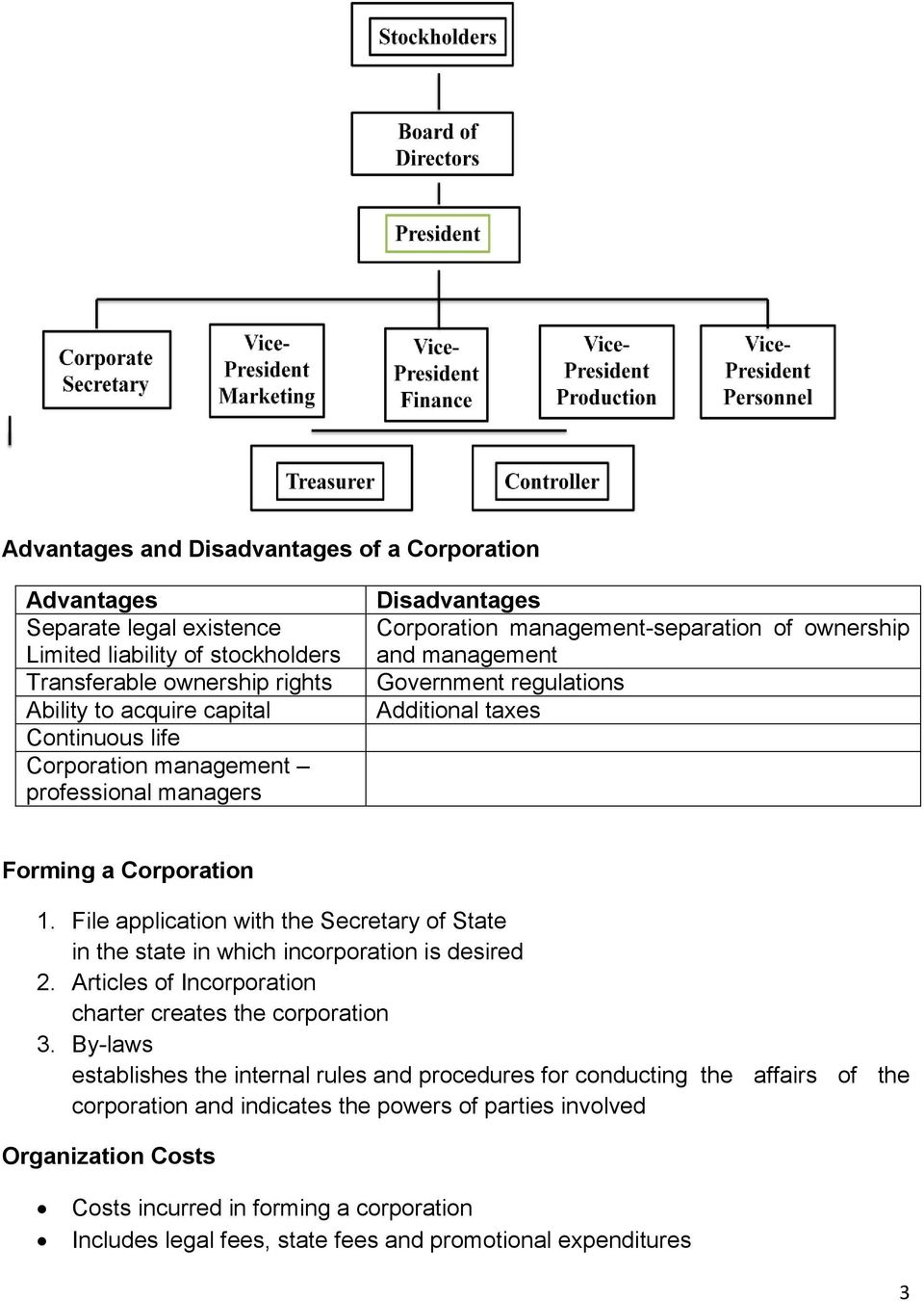 File application with the Secretary of State in the state in which incorporation is desired 2. Articles of Incorporation charter creates the corporation 3.