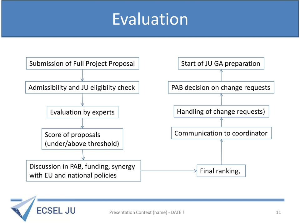 requests) Score of proposals (under/above threshold) Communication to coordinator Discussion in