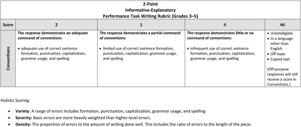 grammar usage, and spelling The response demonstrates little or no command of conventions: infrequent use of correct sentence formation, punctuation, capitalization, grammar usage, and spelling