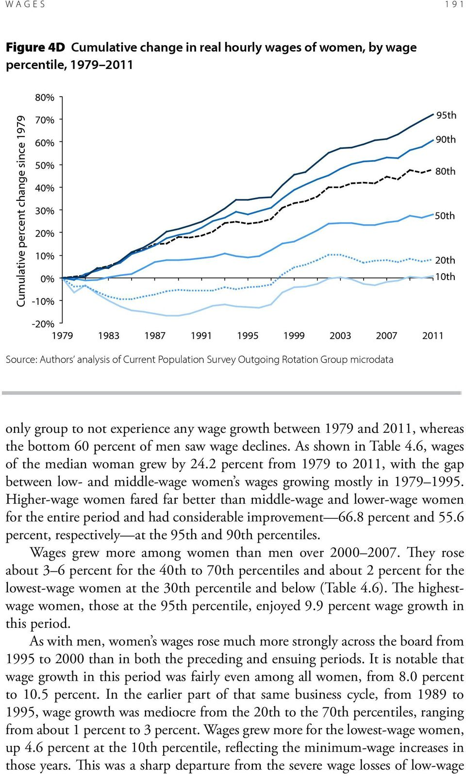 Higher-wage women fared far better than middle-wage and lower-wage women for the entire period and had considerable improvement 66.8 percent and 55.