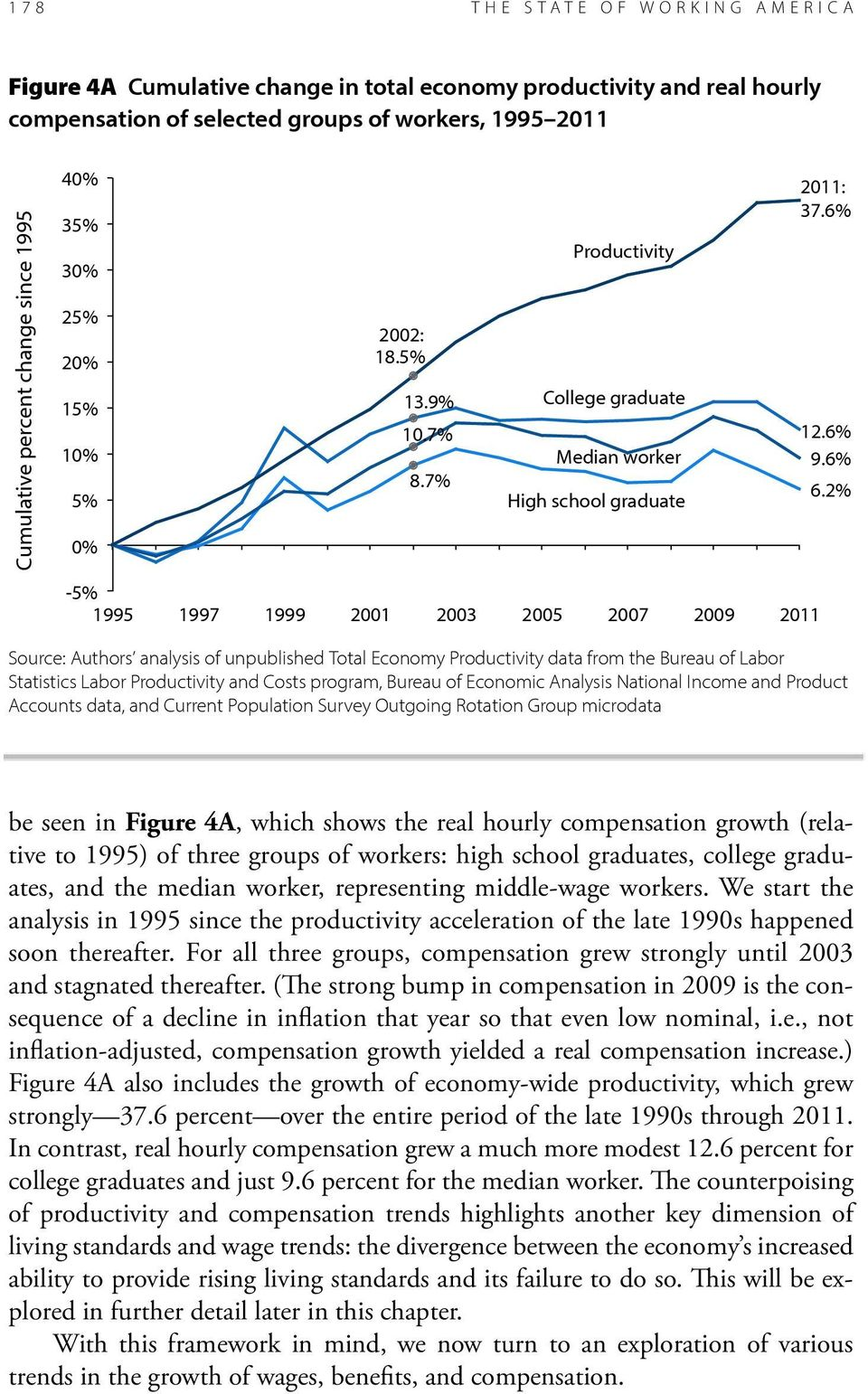 For all three groups, compensation grew strongly until 2003 and stagnated thereafter.