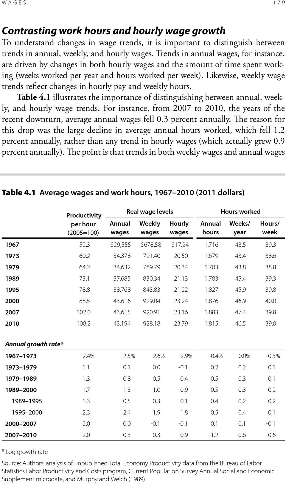 Likewise, weekly wage trends reflect changes in hourly pay and weekly hours. Table 4.1 illustrates the importance of distinguishing between annual, weekly, and hourly wage trends.