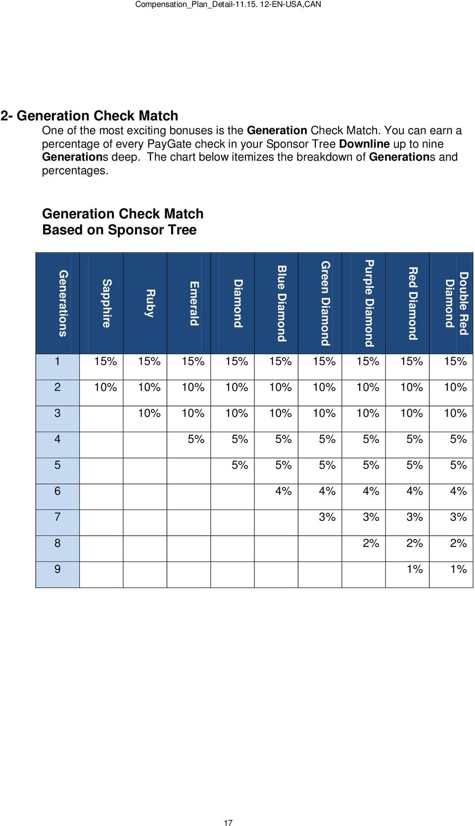 The chart below itemizes the breakdown of Generations and percentages.