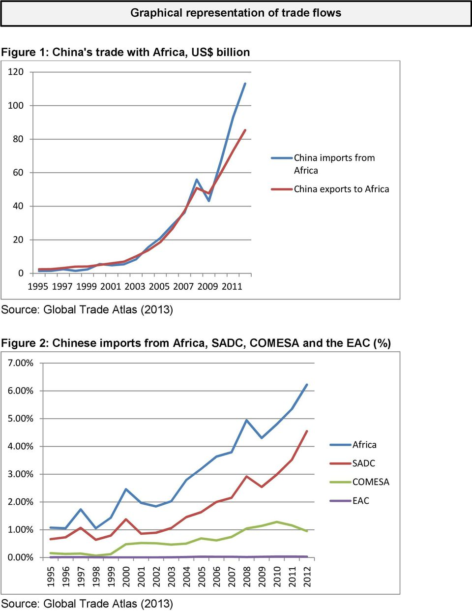 exports to 20 0 Figure 2: Chinese imports from, SADC, COMESA and