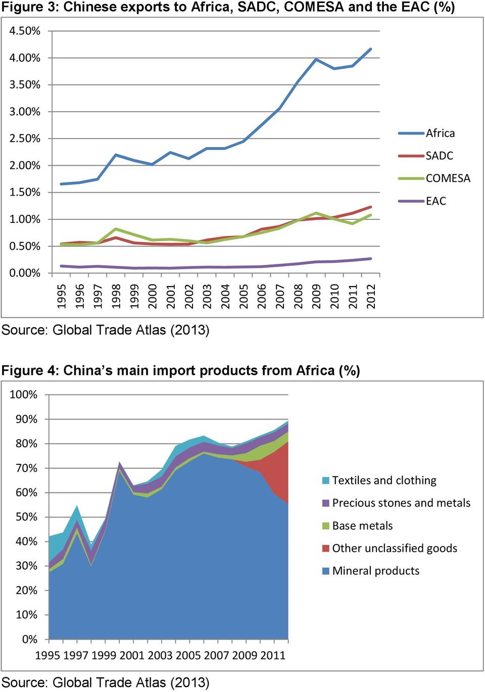 00% Figure 4: China s main import products from (%) 100% 90% 80% 70% 60% 50% 40%