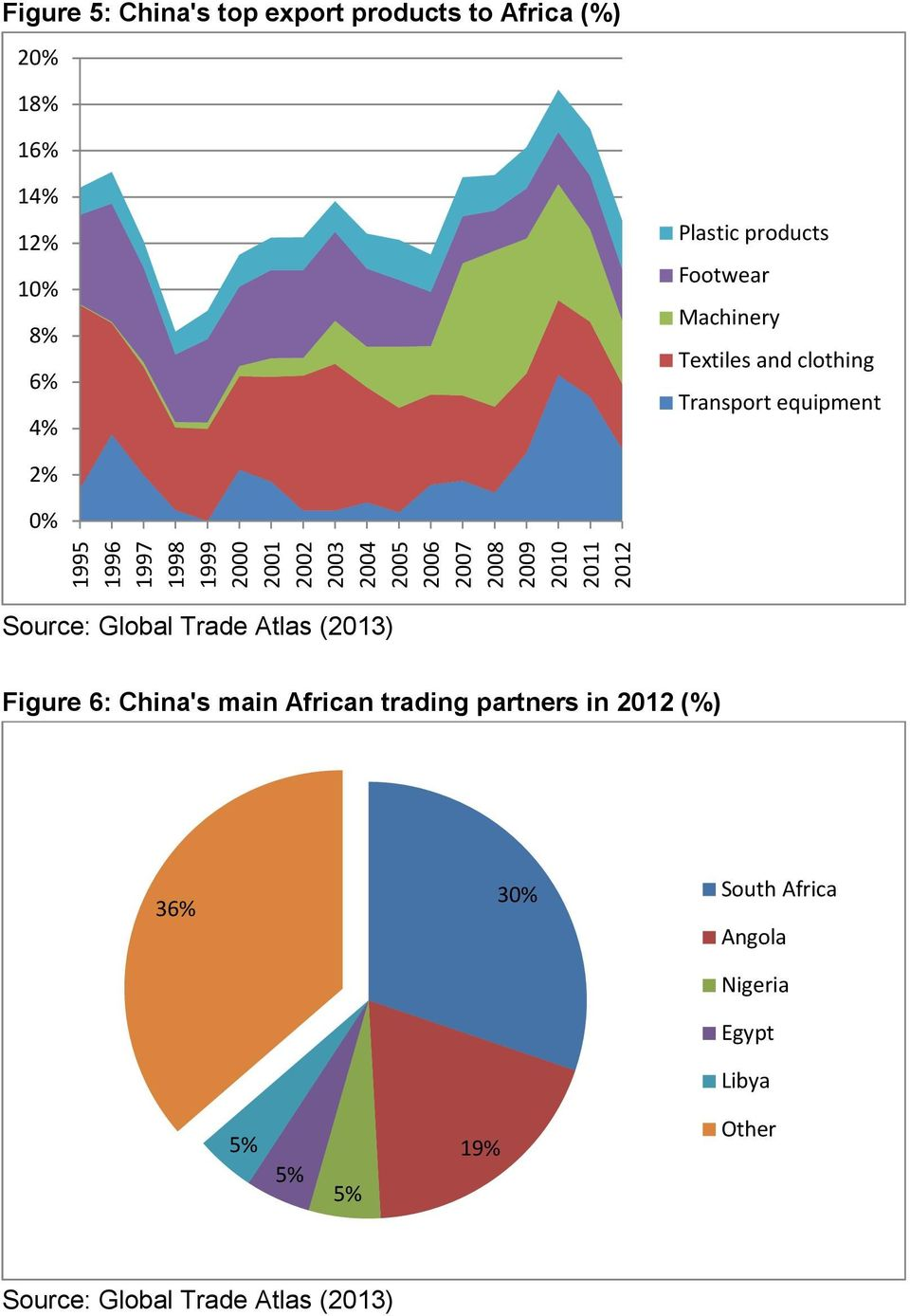 clothing Transport equipment 2% 0% Figure 6: China's main n