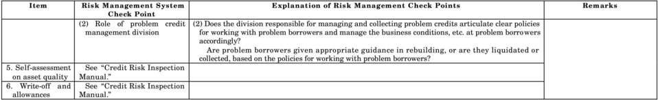 Explanation of Risk Management s (2) Does the division responsible for managing and collecting problem credits articulate clear policies for