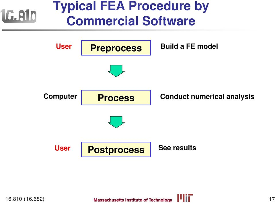 Computer Process Conduct numerical
