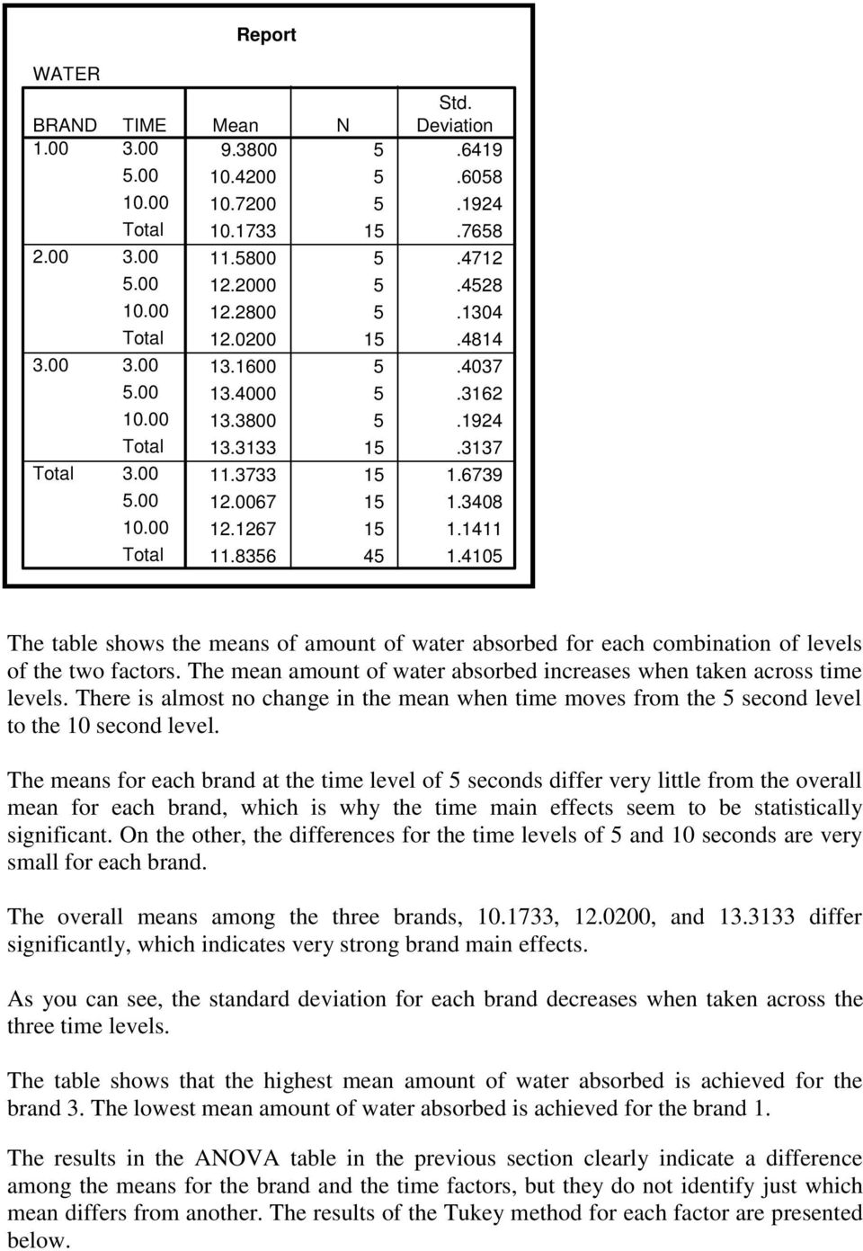 4105 The table shows the means of amount of water absorbed for each combination of levels of the two factors. The mean amount of water absorbed increases when taken across time levels.