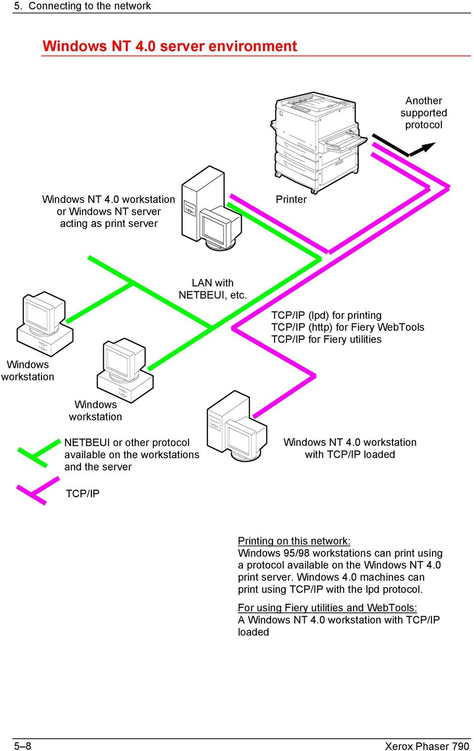 workstations and the server Windows NT 4.