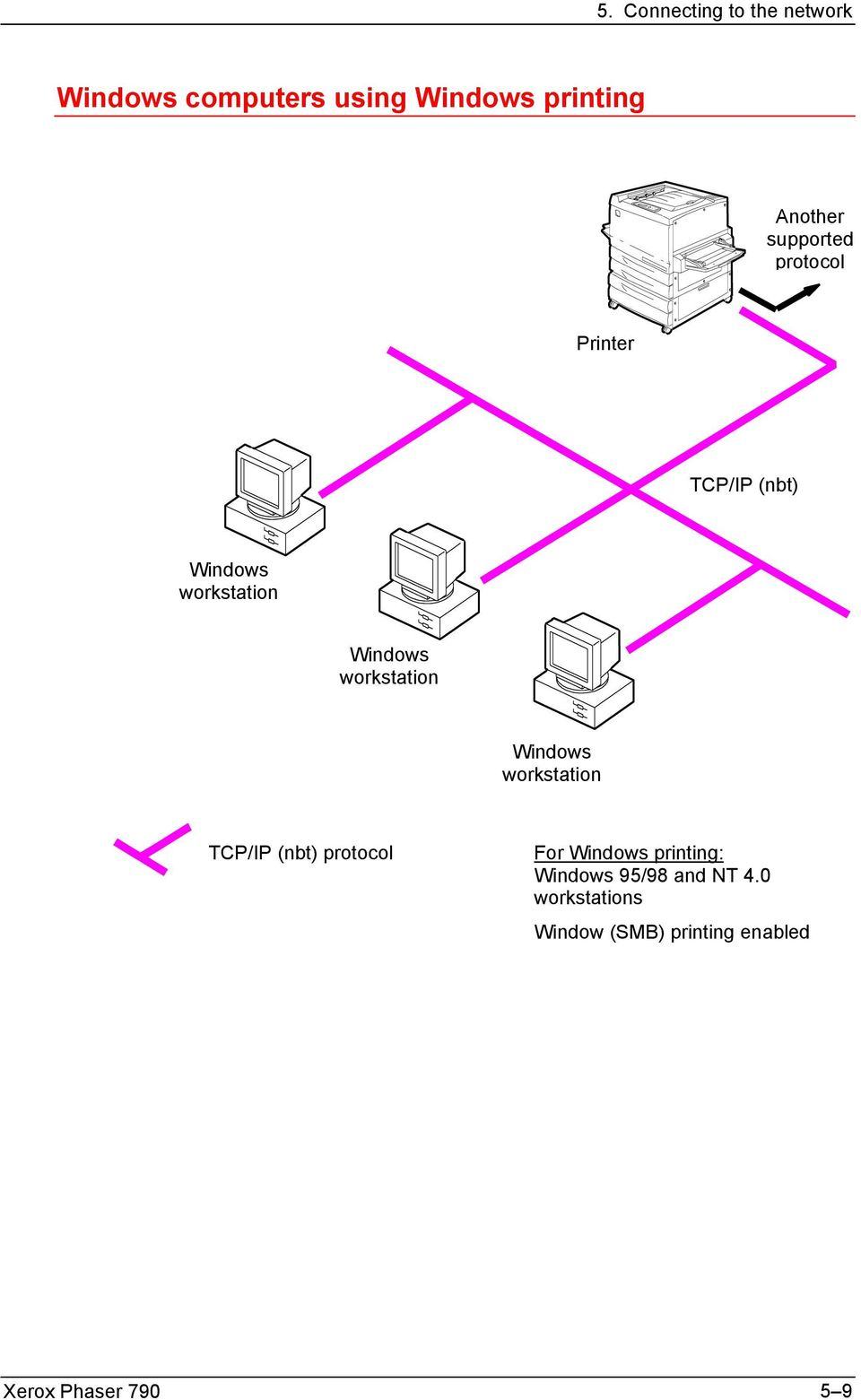 workstation TCP/IP (nbt) protocol For Windows printing: Windows 95/98