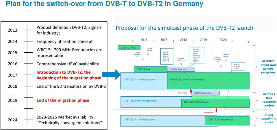 2024 2023 2025 Market availability Technically convergent solutions Proposal for the simulcast phase of the DVB T2 launch DVB-T2 Tests Football European Cup Olympic games DVB-T2 Pilot DVB-T (5 Or