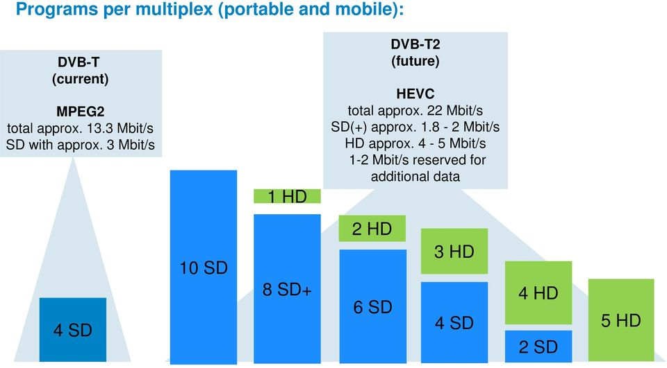3 Mbit/s 1 HD DVB-T2 (future) HEVC total approx. 22 Mbit/s SD(+) approx. 1.8-2 Mbit/s HD approx.