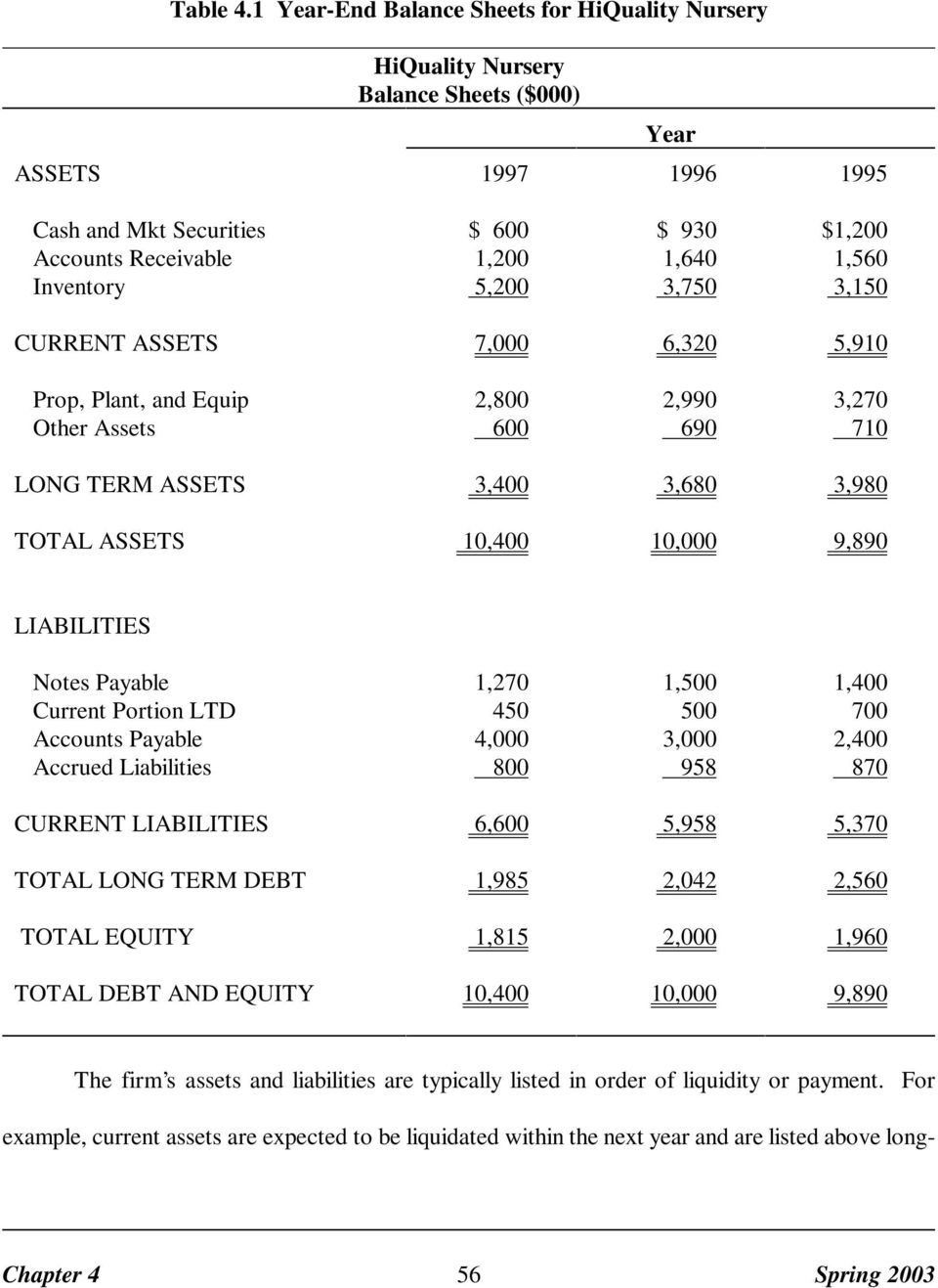 3,750 $1,200 1,560 3,150 CURRENT ASSETS 7,000 6,320 5,910 Prop, Plant, and Equip Other Assets 2,800 600 2,990 690 3,270 710 LONG TERM ASSETS 3,400 3,680 3,980 TOTAL ASSETS 10,400 10,000 9,890