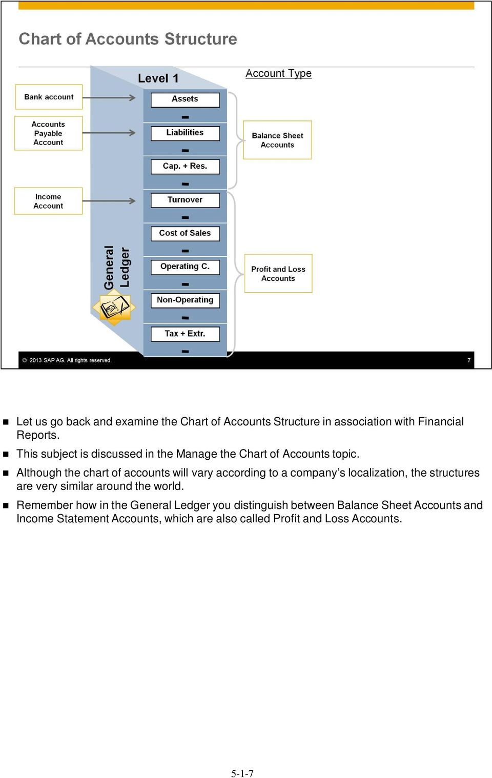 Although the chart of accounts will vary according to a company s localization, the structures are very similar