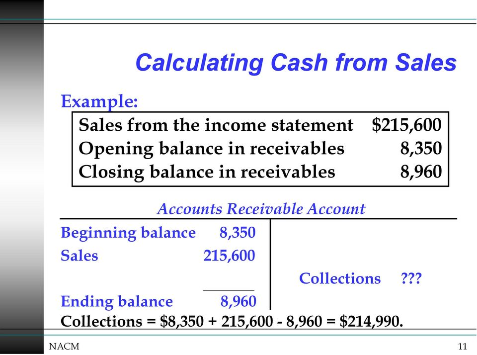 Accounts Receivable Account Beginning balance 8,350 Sales 215,600 Collections?