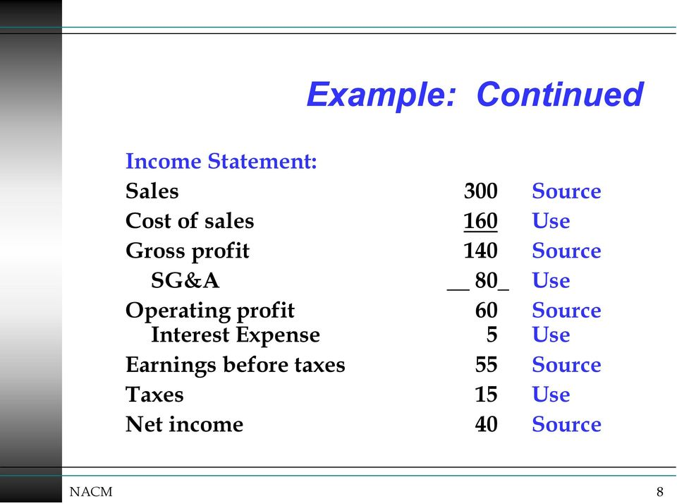 Operating profit 60 Source Interest Expense 5 Use Earnings