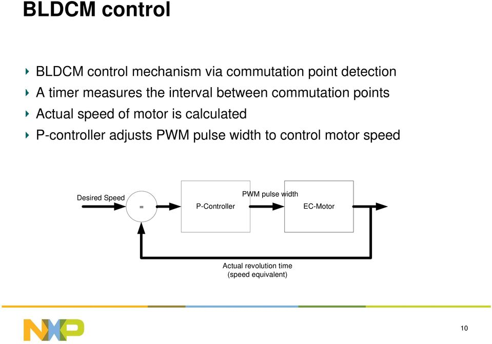 calculated P-controller adjusts PWM pulse width to control motor speed Desired