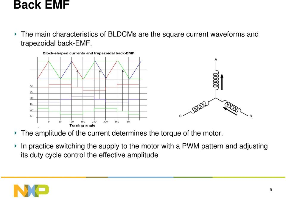 The amplitude of the current determines the torque of the motor.