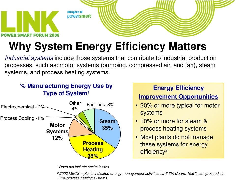 % Manufacturing Energy Use by Type of System 1 Electrochemical - 2% Process Cooling -1% Motor Systems 12% Other Facilities 8% 4% Process Heating 38% Steam 35% Energy Efficiency