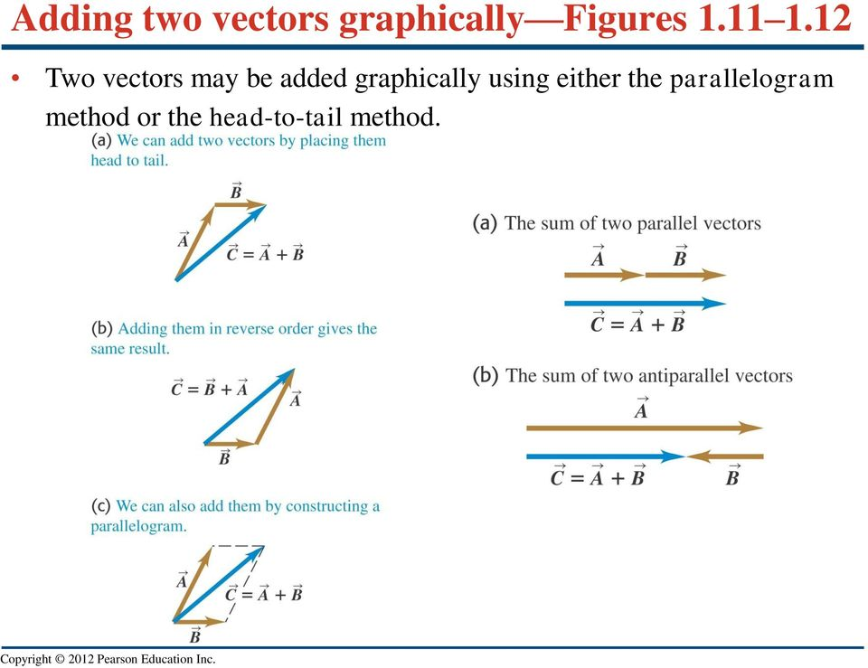 12 Two vectors may be added