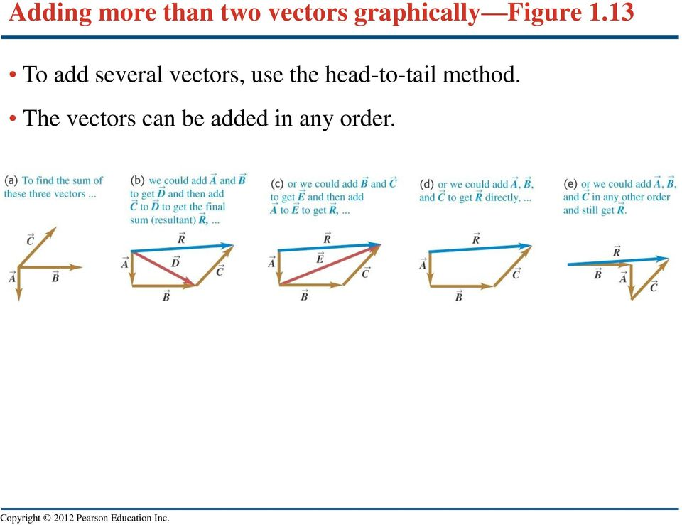13 To add several vectors, use the