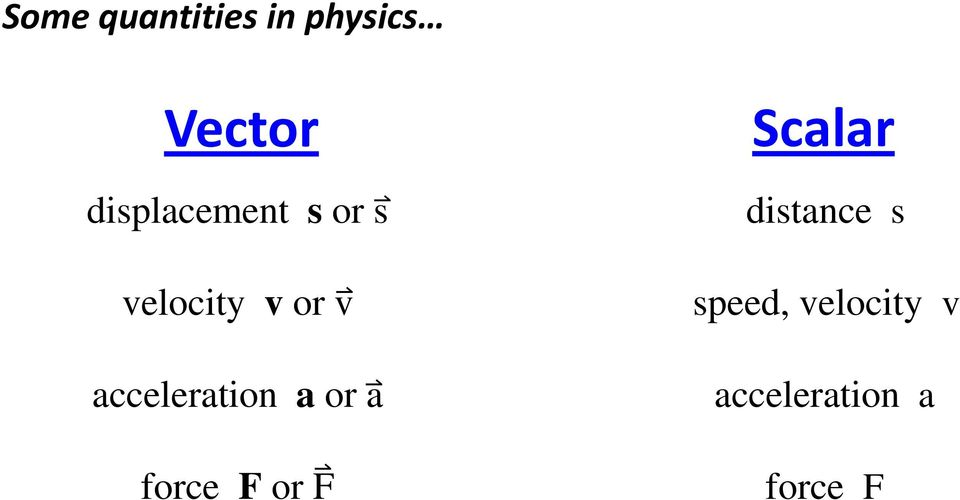 Chapter 1 Units Physical Quantities and Vectors