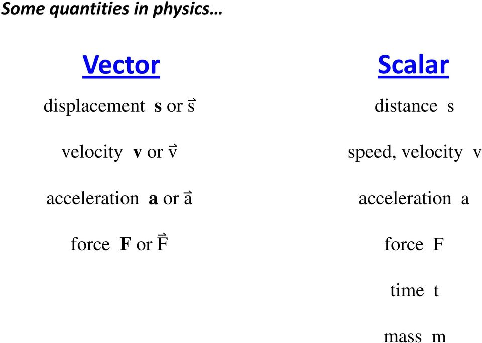 acceleration a or a force F or F Scalar