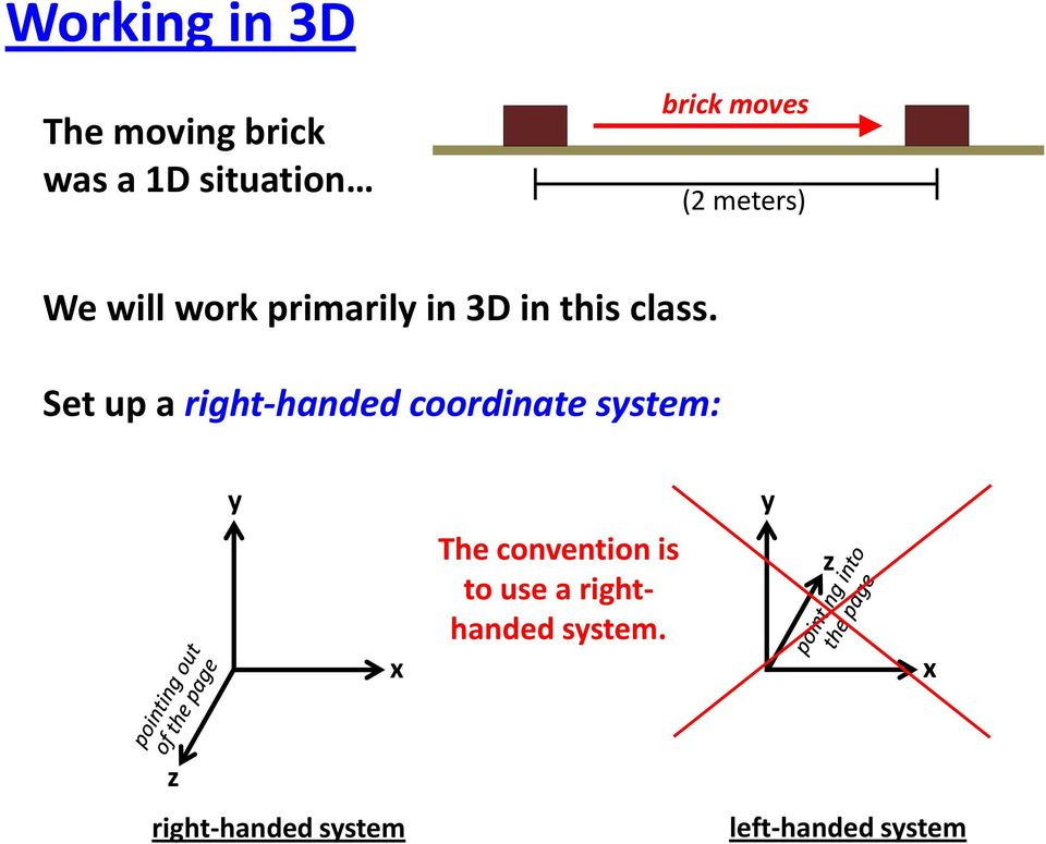 Set up a right-handed coordinate system: y y x The convention