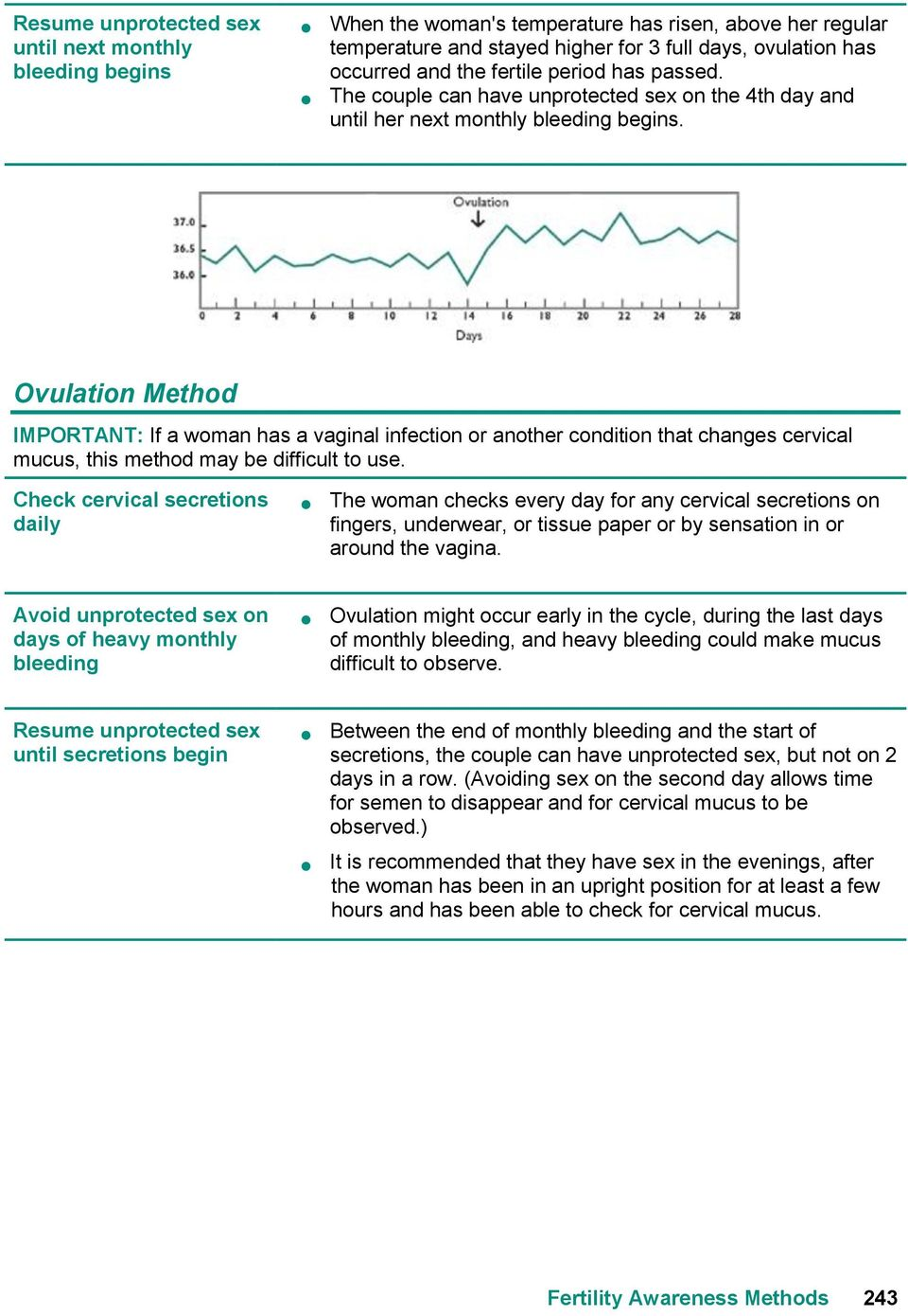 Ovulation Method IMPORTANT: If a woman has a vaginal infection or another condition that changes cervical mucus, this method may be difficult to use.