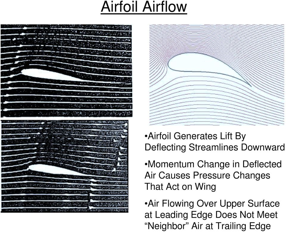 Causes Pressure Changes That Act on Wing Air Flowing Over