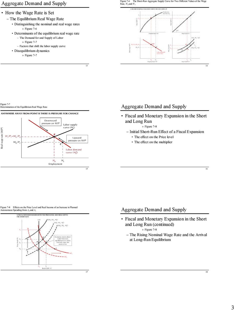 Figure 7-7 Determination of the Equilibrium Real Wage Rate and Long Run» Figure 7-8 Initial Short-Run Effect of a Fiscal Expansion The effect on the Price level The effect on the multiplier 15 16