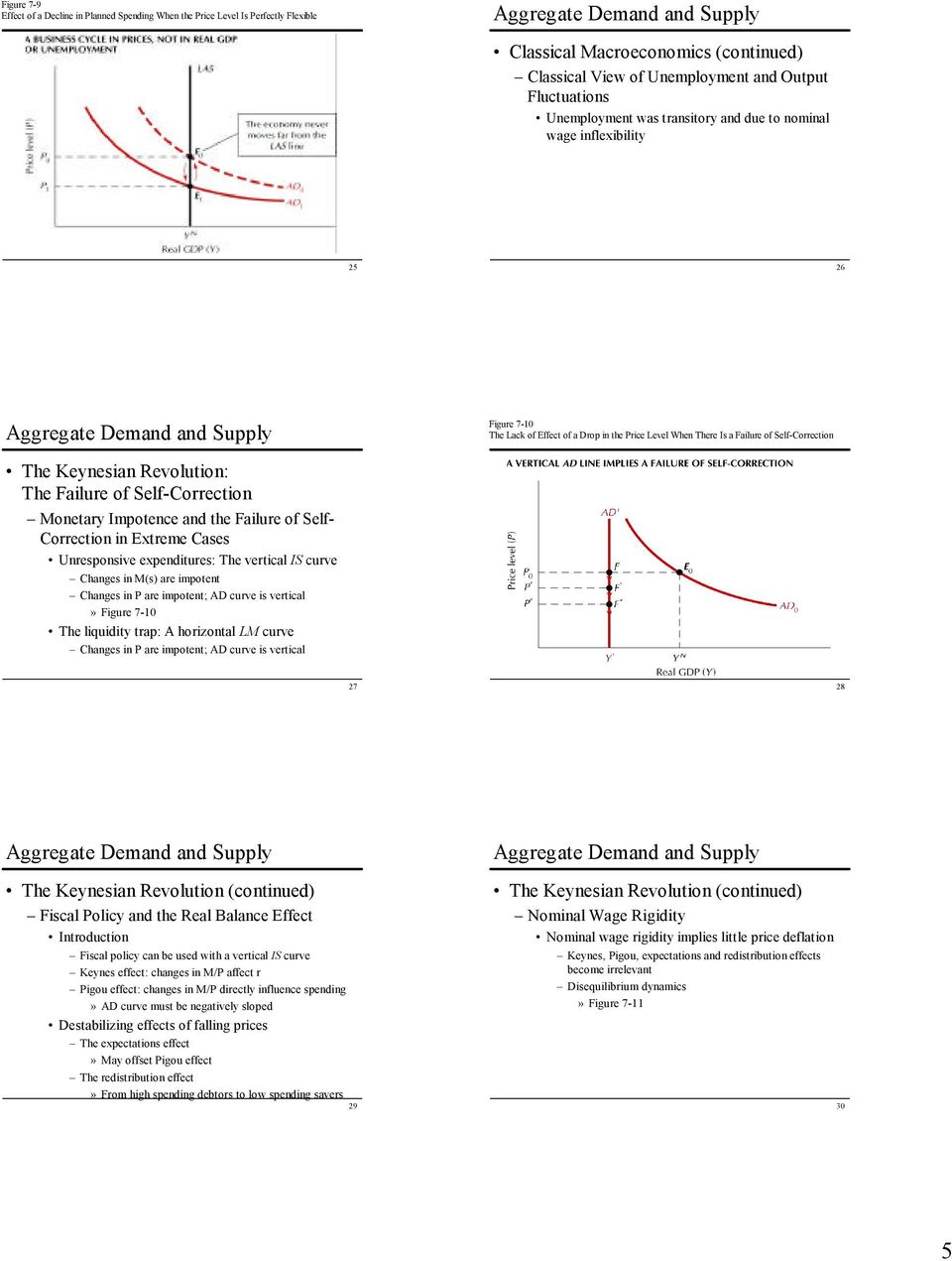 of Self-Correction Monetary Impotence and the Failure of Self- Correction in Extreme Cases Unresponsive expenditures: The vertical IS curve Changes in M(s) are impotent Changes in P are impotent; AD