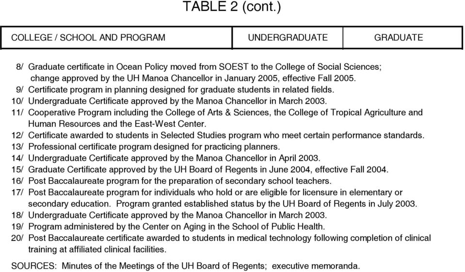 2005, effective Fall 2005. 9/ program in planning designed for graduate students in related fields. 10/ Undergraduate approved by the Manoa Chancellor in March 2003.