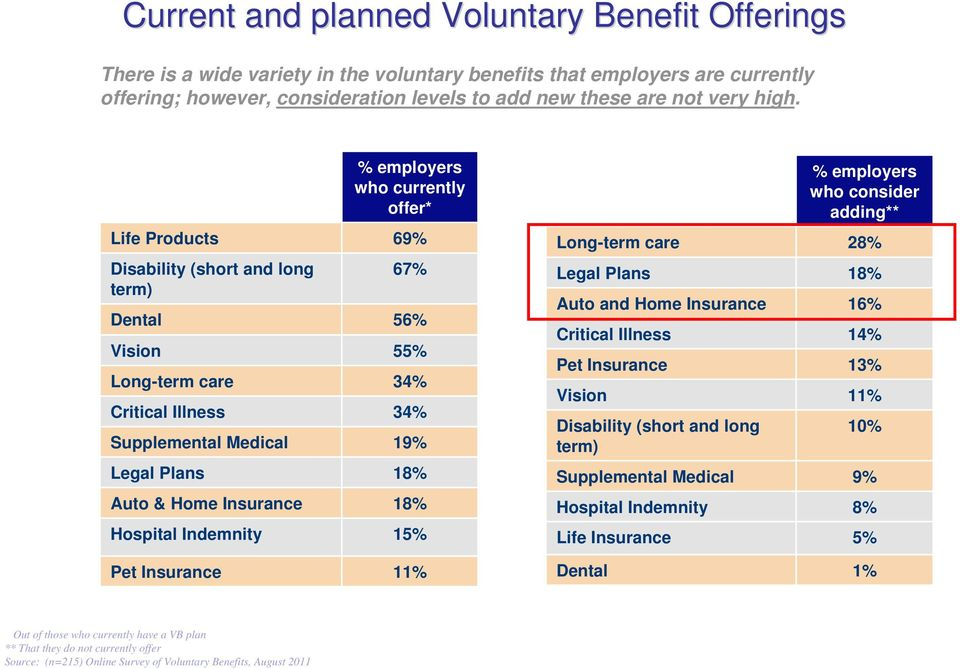 Auto & Home Insurance 18% Hospital Indemnity 15% Pet Insurance 11% % employers who consider adding** Long-term care 28% Legal Plans 18% Auto and Home Insurance 16% Critical Illness 14% Pet Insurance