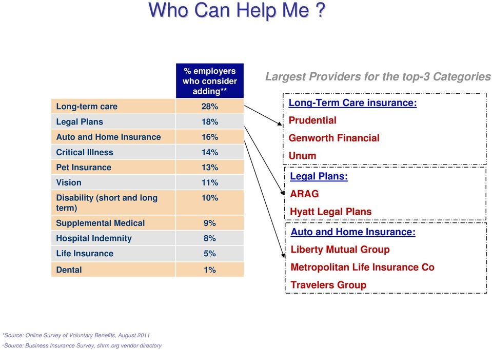 Disability (short and long term) 10% Supplemental Medical 9% Hospital Indemnity 8% Life Insurance 5% Dental 1% Largest Providers for the top-3 Categories