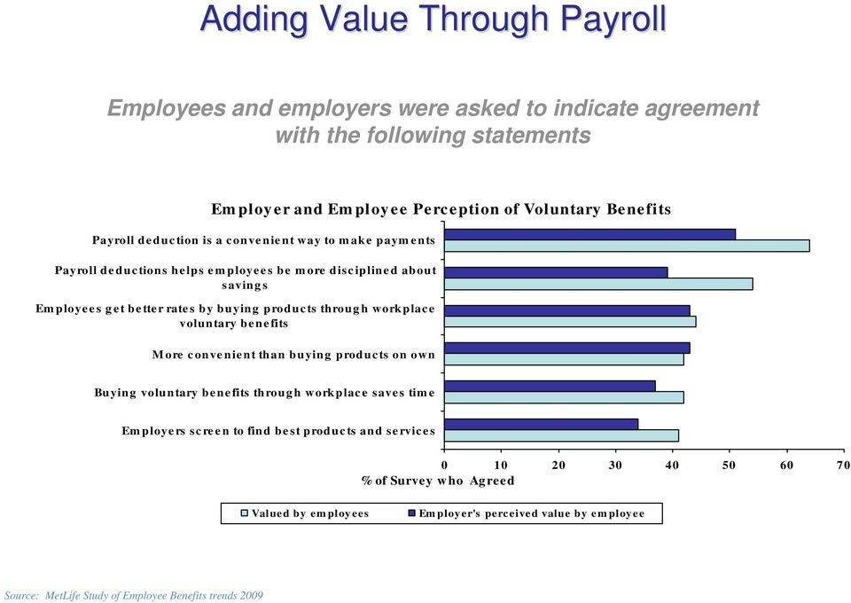 about savings Employees get better rates by buying products through workplace voluntary benefits More convenient than buying products on own Buying voluntary benefits through workplace saves time