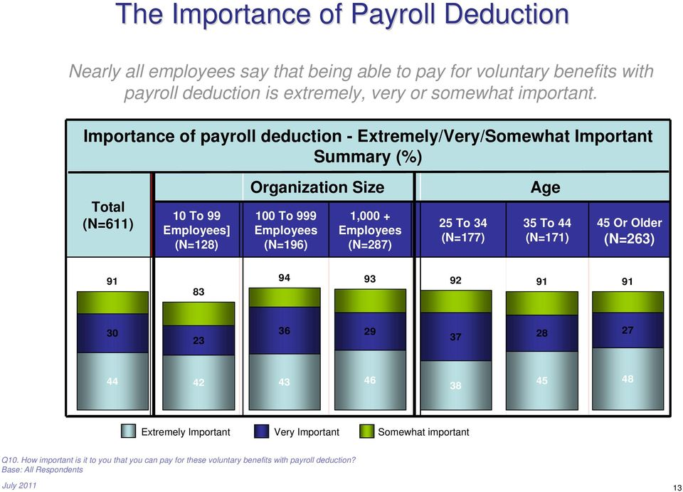 Importance of payroll deduction - Extremely/Very/Somewhat Important Summary (%) Total (N=611) 10 To 99 Employees] (N=128) Organization Size 100 To 999 Employees (N=196)