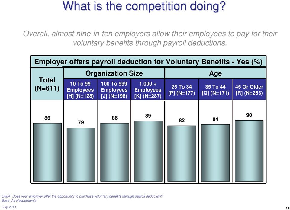 Employer offers payroll deduction for Voluntary Benefits - Yes (%) Total (N=611) 10 To 99 Employees [H] (N=128) Organization Size 100 To 999